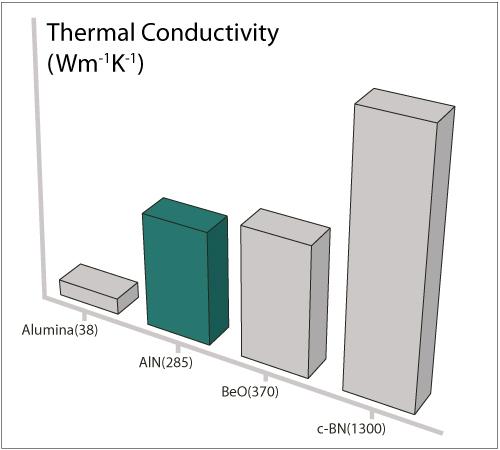 Aluminum Powder Thermal Conductivity Of Aluminum Powder